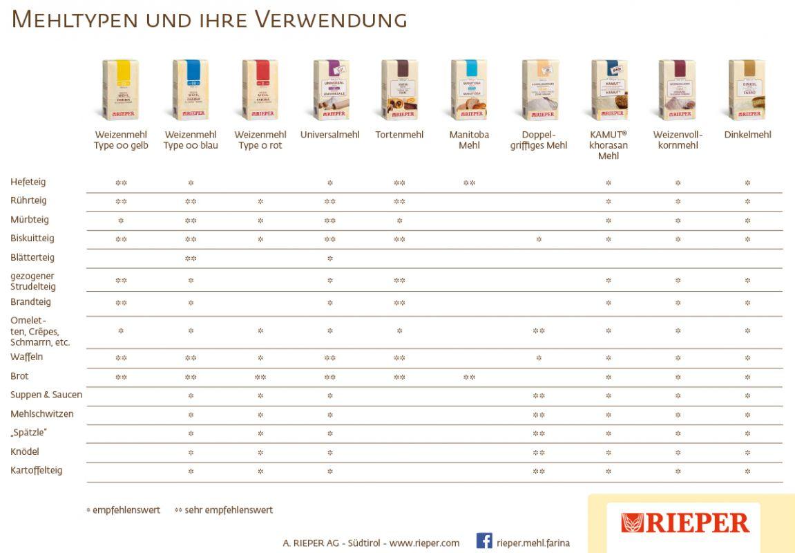 Mehltypen und ihre Verwendung - Rieper Mühle Südtirol